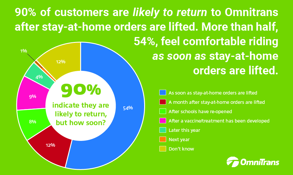 90% of customers likely to return after stay-at-home orders